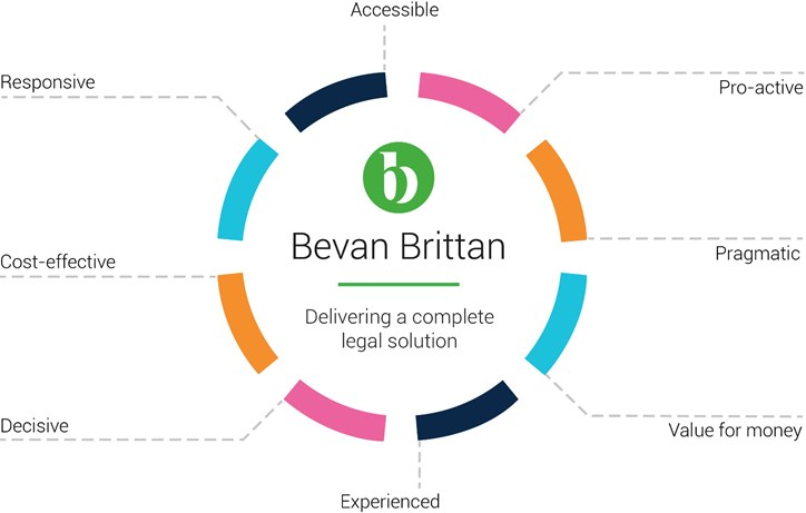 Bevan Brittan - Delivering a complete legal solution. Accessible; Responsive; Cost-effective; Decisive; Experienced; Value for money; Pro-active; Pragmatic